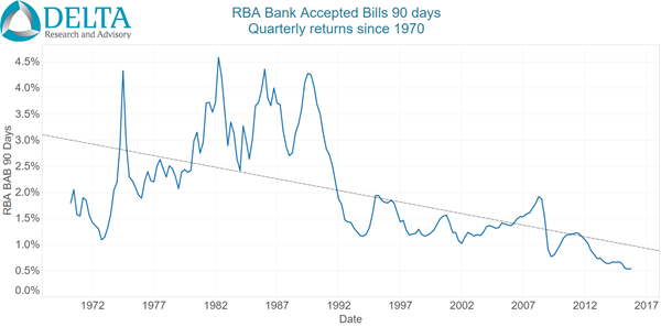 RBA BAB 90 day Qtrly - Since 1970