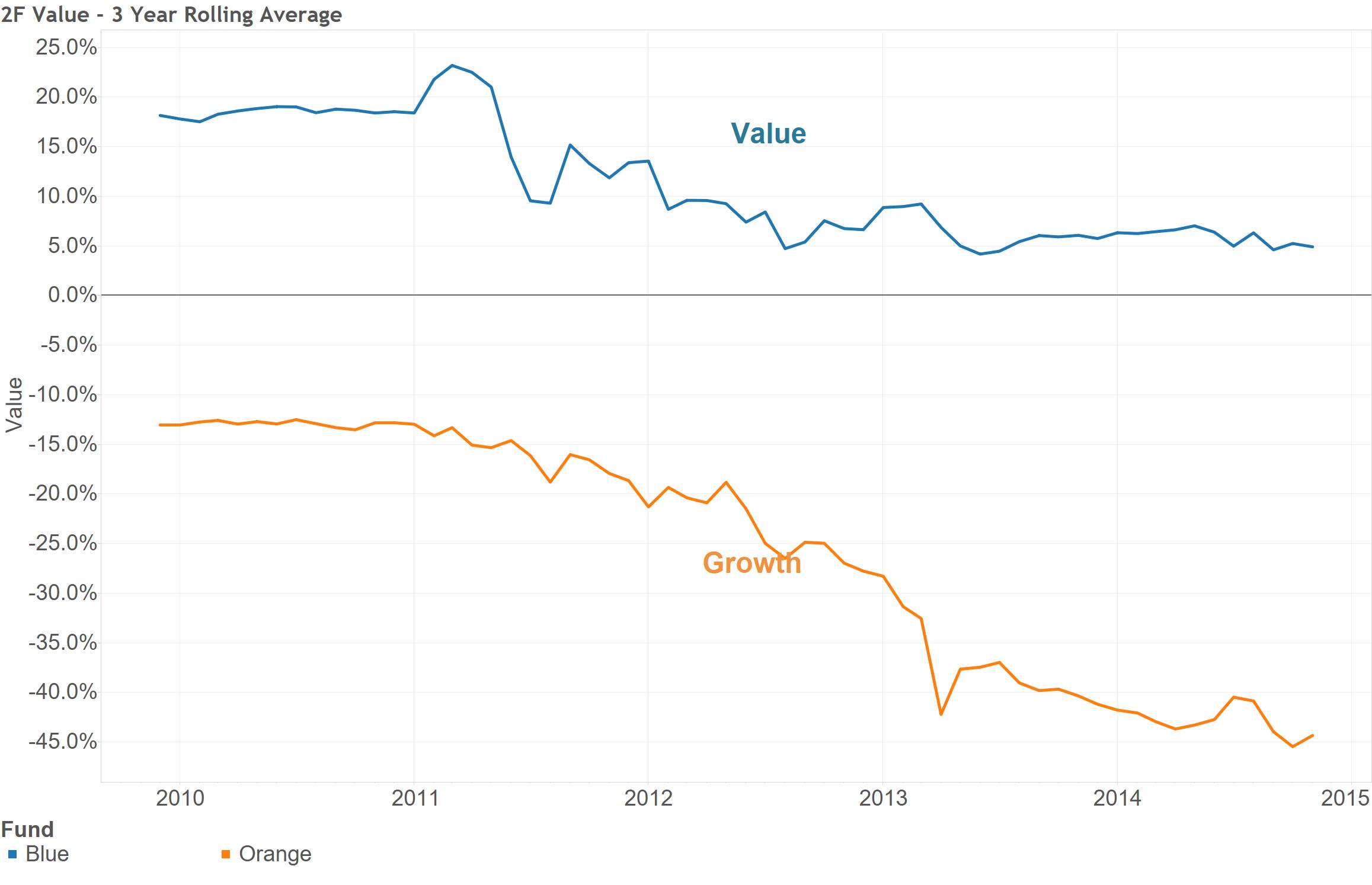 Blue Orange - Chart 6