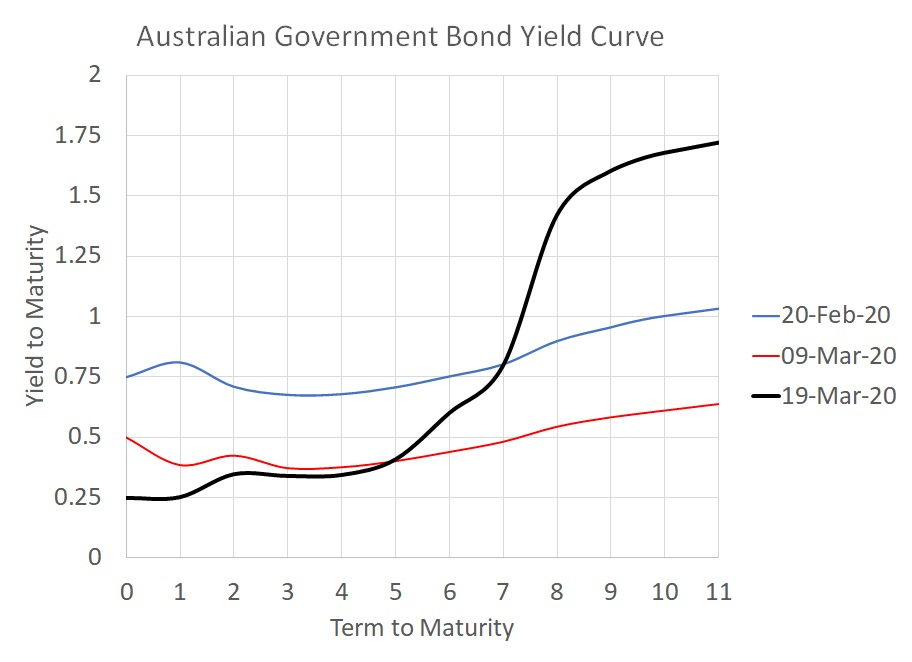 Aust Gov Yield Curve - 19 March 2020
