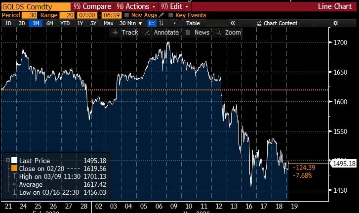 Gold USD - 19 Mar 2020